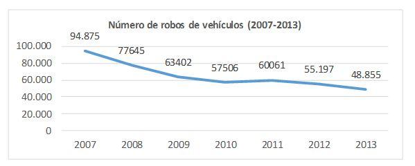 Grafica%201_coches%20robados