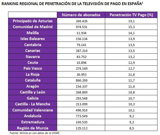 Ranking%20regional