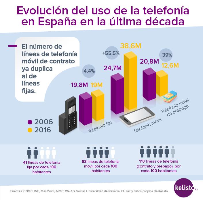 Telefonia movil1