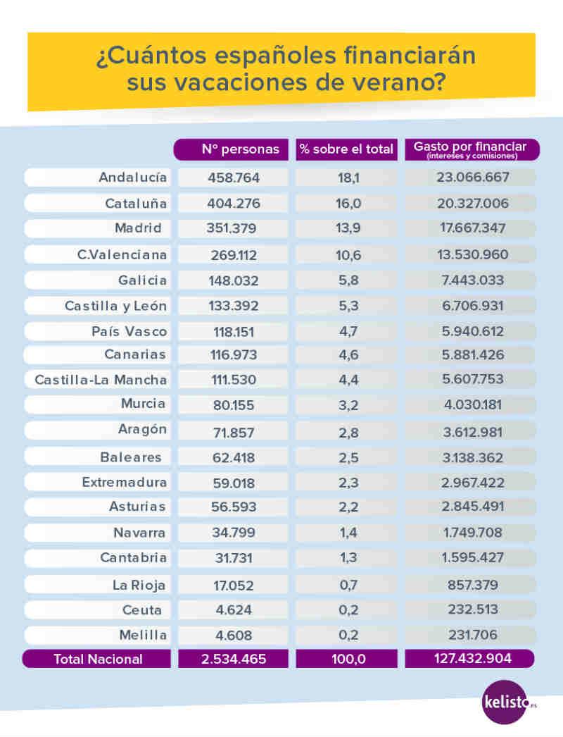 Financiaci%c3%b3n vacaciones verano comunidades autonomas