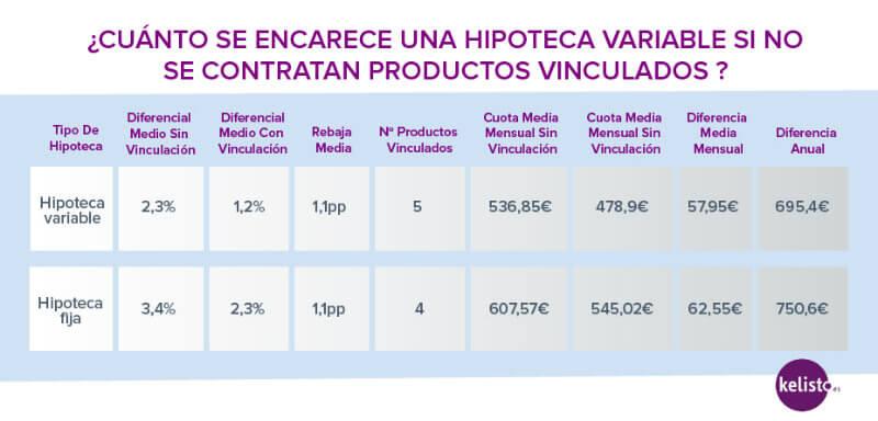 Tabla encarecimiento vinculaci%c3%b3n hipotecaria