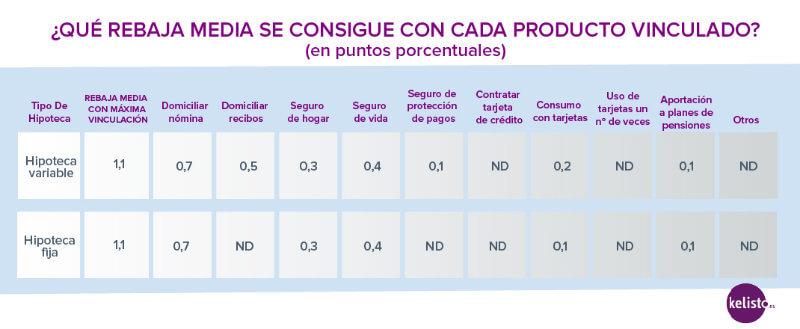 Tabla rebaja vinculaci%c3%b3n hipotecaria