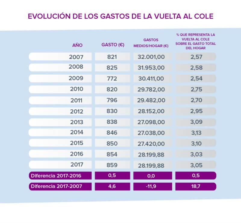 Evolucion%20gastos%20vuelta%20al%20cole ultima%20decada