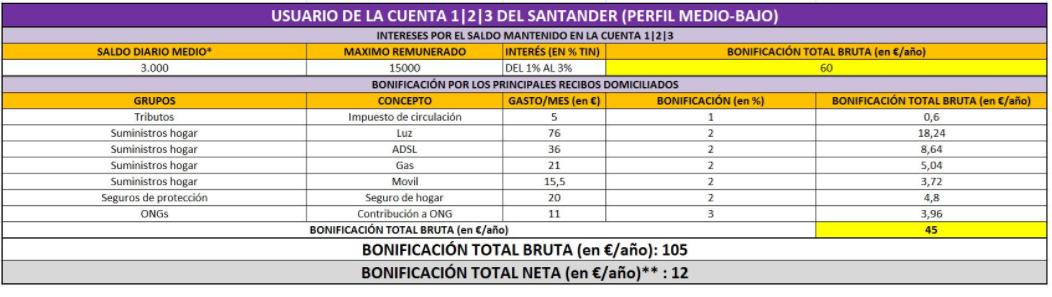 Cuenta 123 santander 2