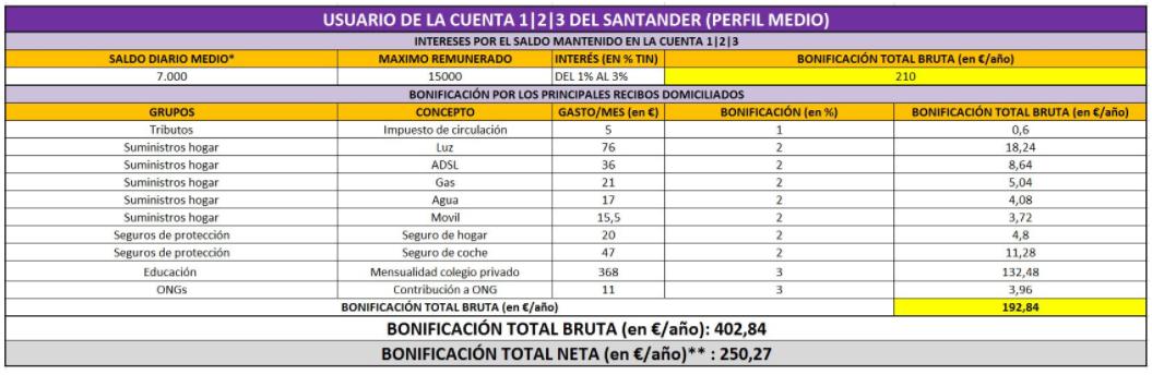 Cuenta 123 santander 3