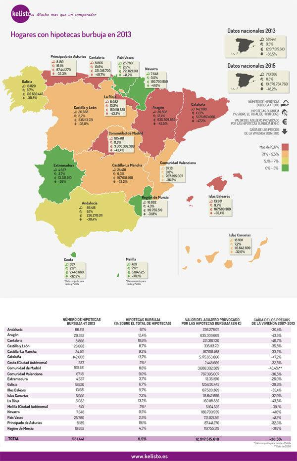 Mapa hipotecas burbuja