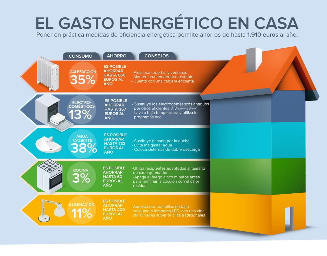 La Eficiencia Energ Tica En El Hogar Permite Ahorrar M S De 1 900  ~ Medidas Para Ahorrar Energia En Casa