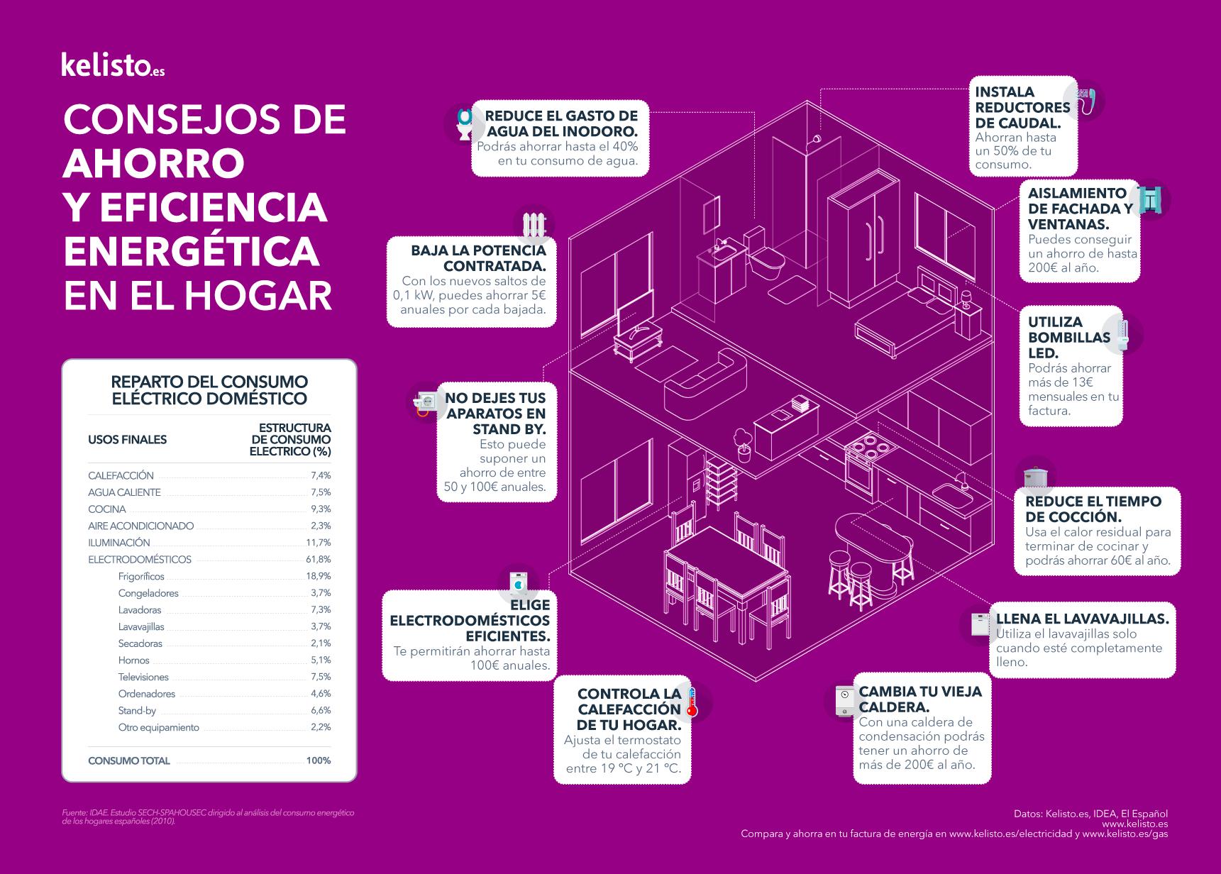 Infograf%c3%ada kelisto.es