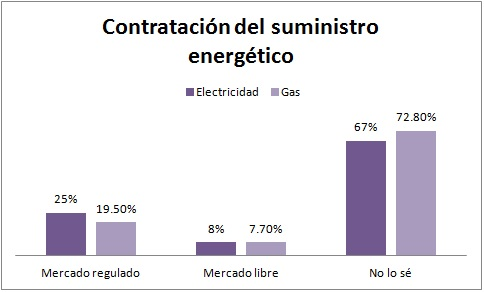 Contratacion suministro energetico hogares
