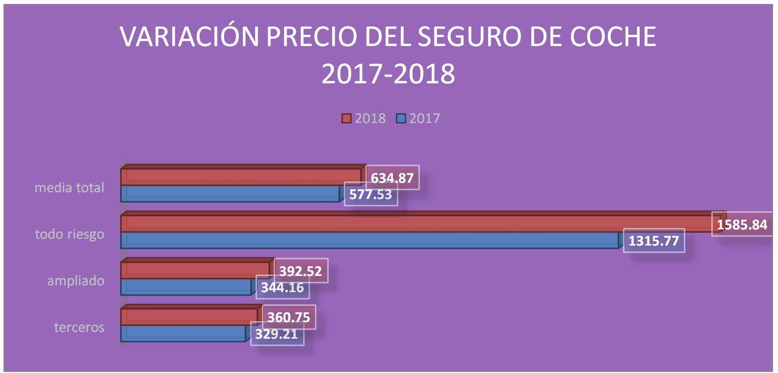 Grafico precios seguros