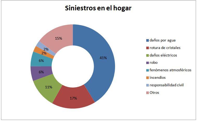 Grafico claves siniestros